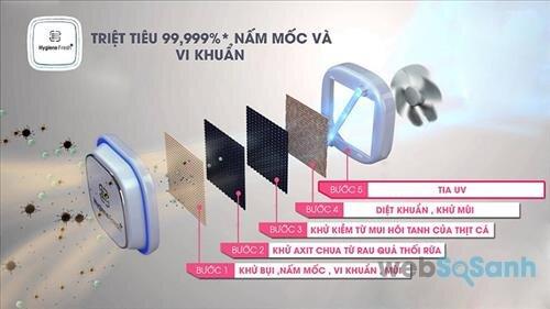 tủ lạnh lg công nghệ kháng khuẩn
