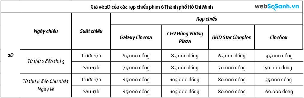 Bảng so sánh giá vé 2D của các rạp chiếu phim Thành phố Hồ Chí Minh