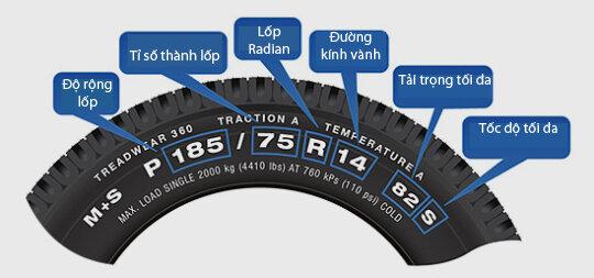Các thông số thường thấy trên một chiếc lốp ô tô