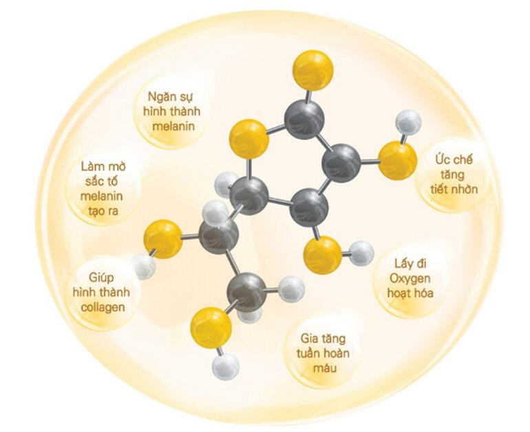 Công dụng nổi bật của xịt khoáng Vitamin C của Melano CC