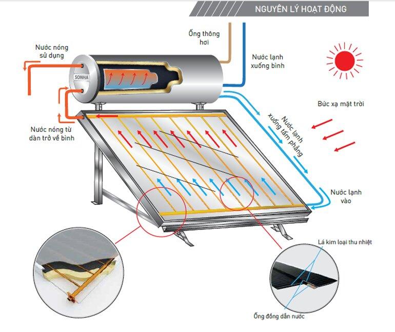 Nguyên lý hoạt động của bình nóng lạnh năng lượng mặt trời.