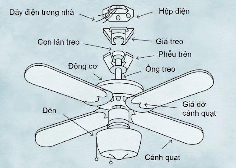 Cần xác định rõ chức năng của quạt trần trước khi chọn mua sản phẩm