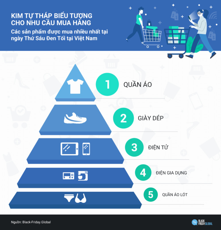 Trong ngày Thứ Sáu Đen, một người tiêu dùng Việt sẽ mua trung bình khoảng 2 sản phẩm