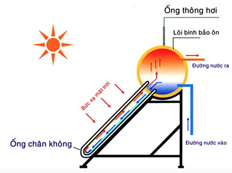 Bình nóng lạnh năng lượng mặt trời có những loại nào?