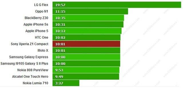 Kiểm chứng thời lượng pin trên 'quái vật mini' Xperia Z1 Compact