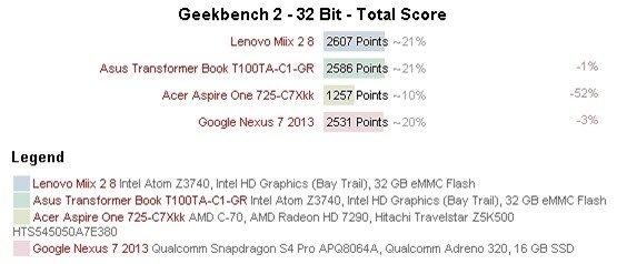 Hiệu suất làm việc của CPU (cao hơn là tốt hơn)
