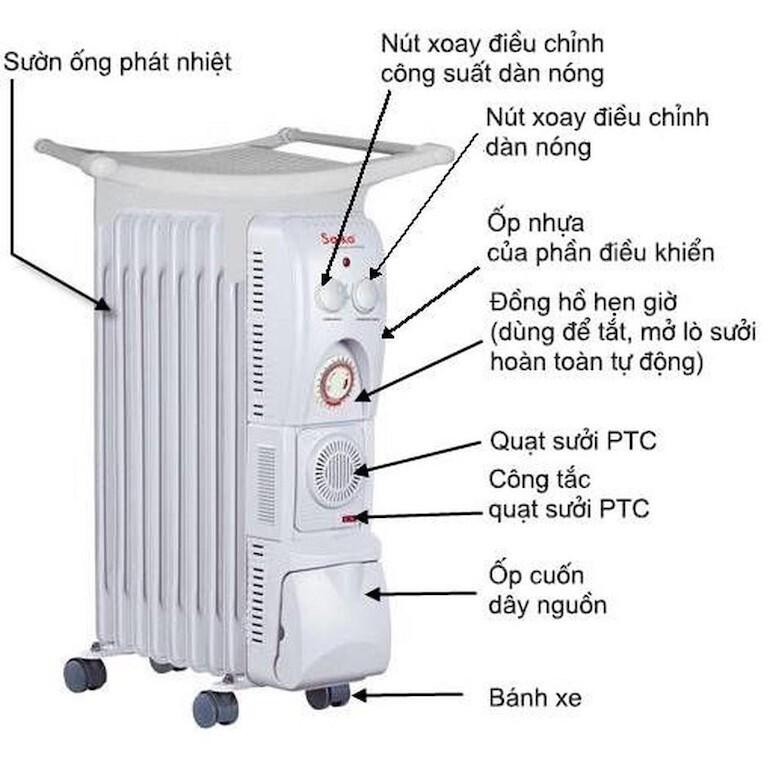 Lý do máy sưởi Saiko OR-5211T được ưa chuộng