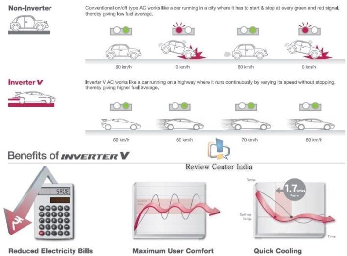 Công nghệ Inverter cho phép gi