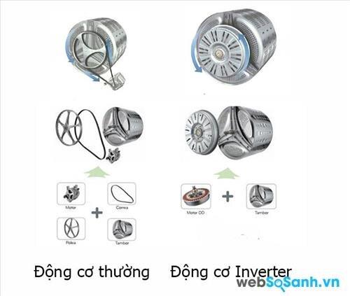 Sự khác biệt giữa động cơ dẫn động gián tiếp và động cơ dẫn động trực tiếp (nguồn: internet)