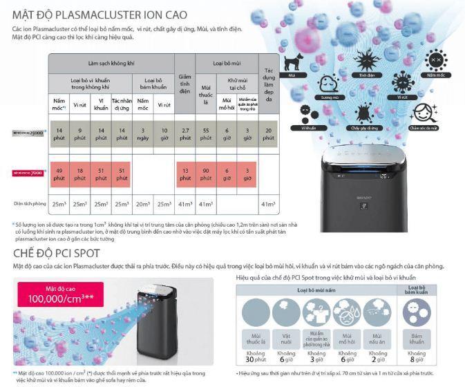 Công nghệ Plasmacluster ion mật độ 25.000 ion/1cm3