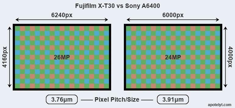 fujiflm x-t30 và sony a6400