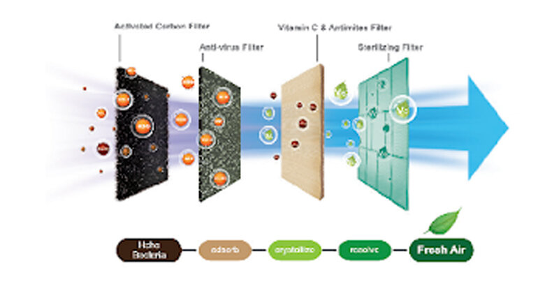 lưới lọc đa chiều AirFresh với những cải tiến nhất định về chất liệu cũng như độ dày của lưới lọc, các sản phẩm điều hòa Casper 2019 có thể phát huy tối đa khả năng làm sạch không khí cho phòng.