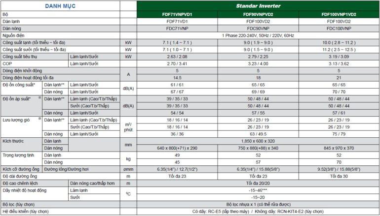 Điều hòa Thông số điều hòa Mitsubishi tủ đứng FDF-VD cấp công suất Standard Inverter