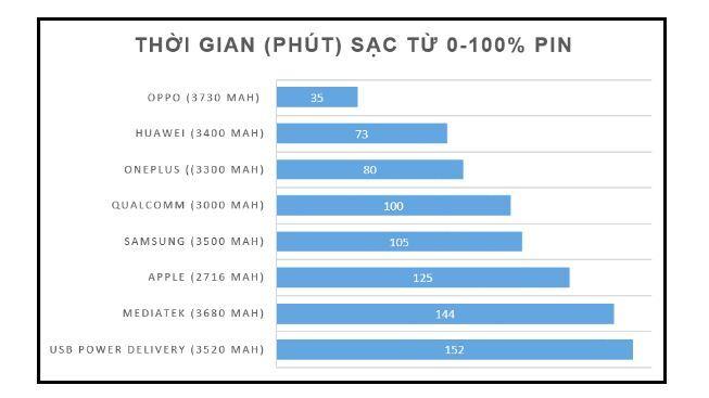 So sánh thời gian sạc (phút) từ 0% - 100% pin của các công nghệ sạc nhanh phổ biến hiện nay