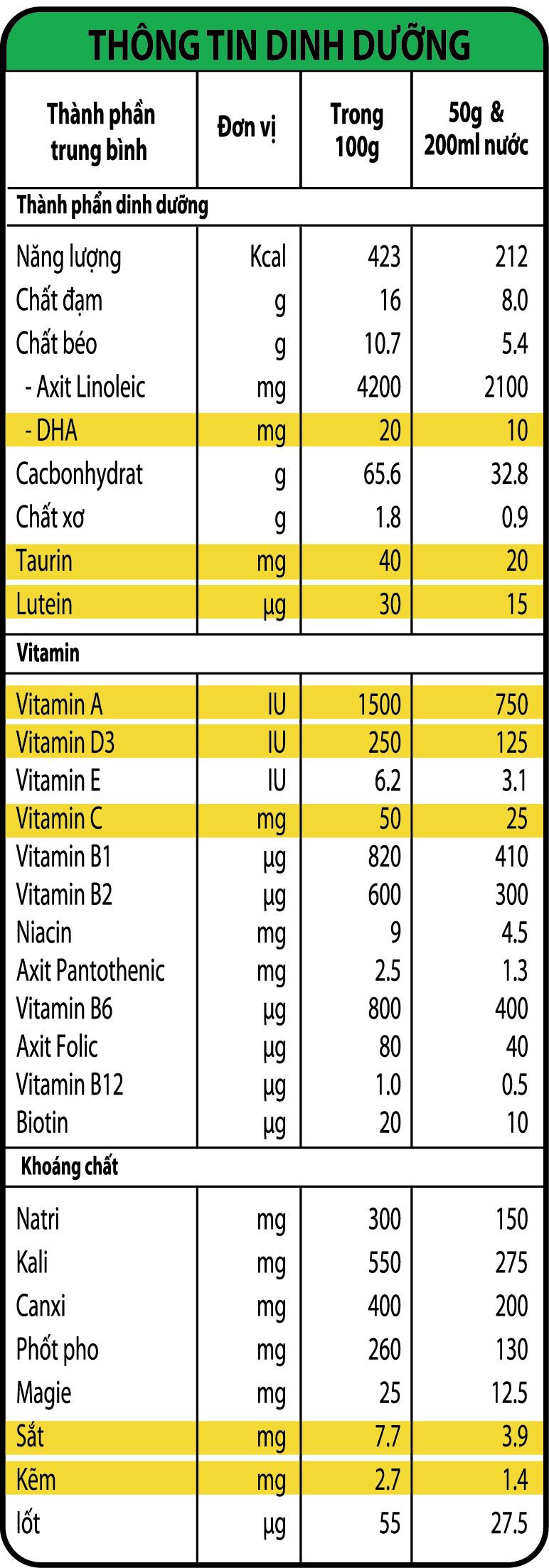 Thành phần dinh dưỡng của bột ăn dặm NutiFood vị mặn