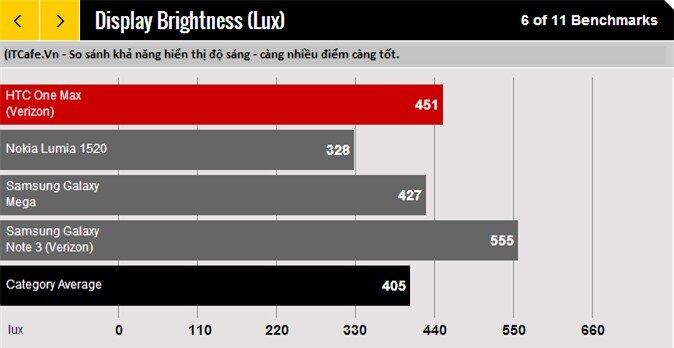 So sánh độ sáng của One Max với Lumia 1520 vs Galaxy Mega vs Galaxy Note 3