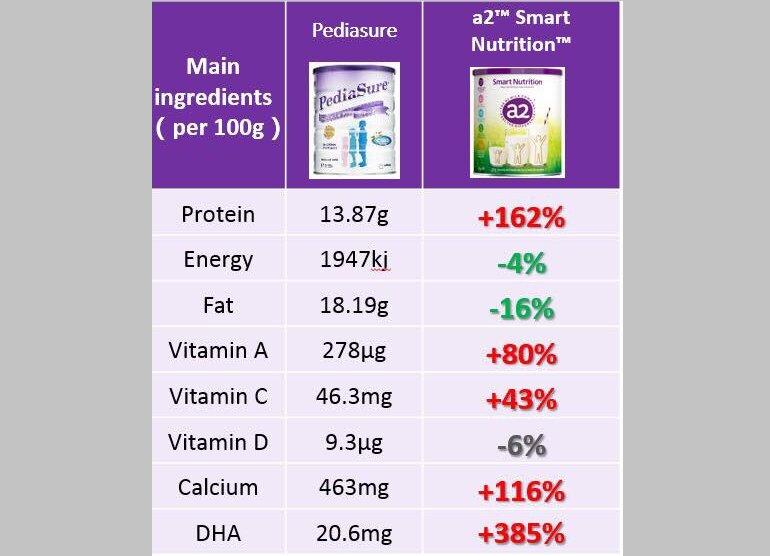 So sánh sữa a2 Smart Nutrition và Pediasure về công thức sữa và tỉ lệ thành phần dinh dưỡng