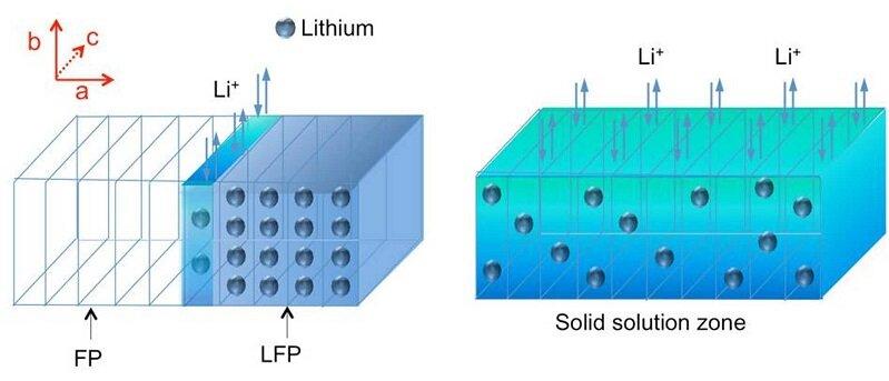 Cấu tạo mật độ ion của pin Lithium sắt photphat