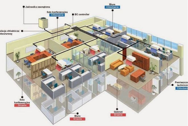 Mô hình hệ thống điều hòa trung tâm VRV