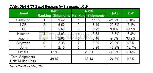 TrendForce công bố báo cáo mới nhất về thị trường truyền hình ba tháng đầu năm 2019.