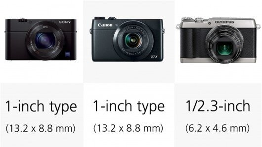 The Sony RX100 III and Canon Powershot G7 X both have one-inch type sensors which are much...