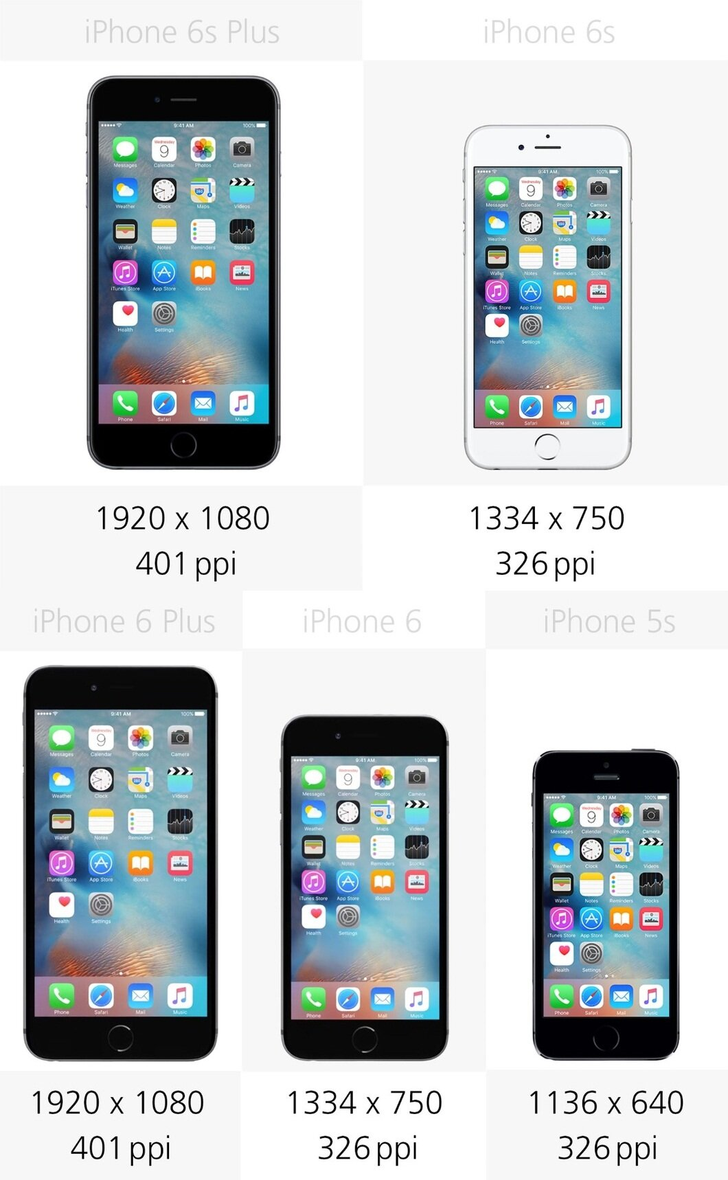 So sánh độ phân giải màn hình của 5 mẫu điện thoại