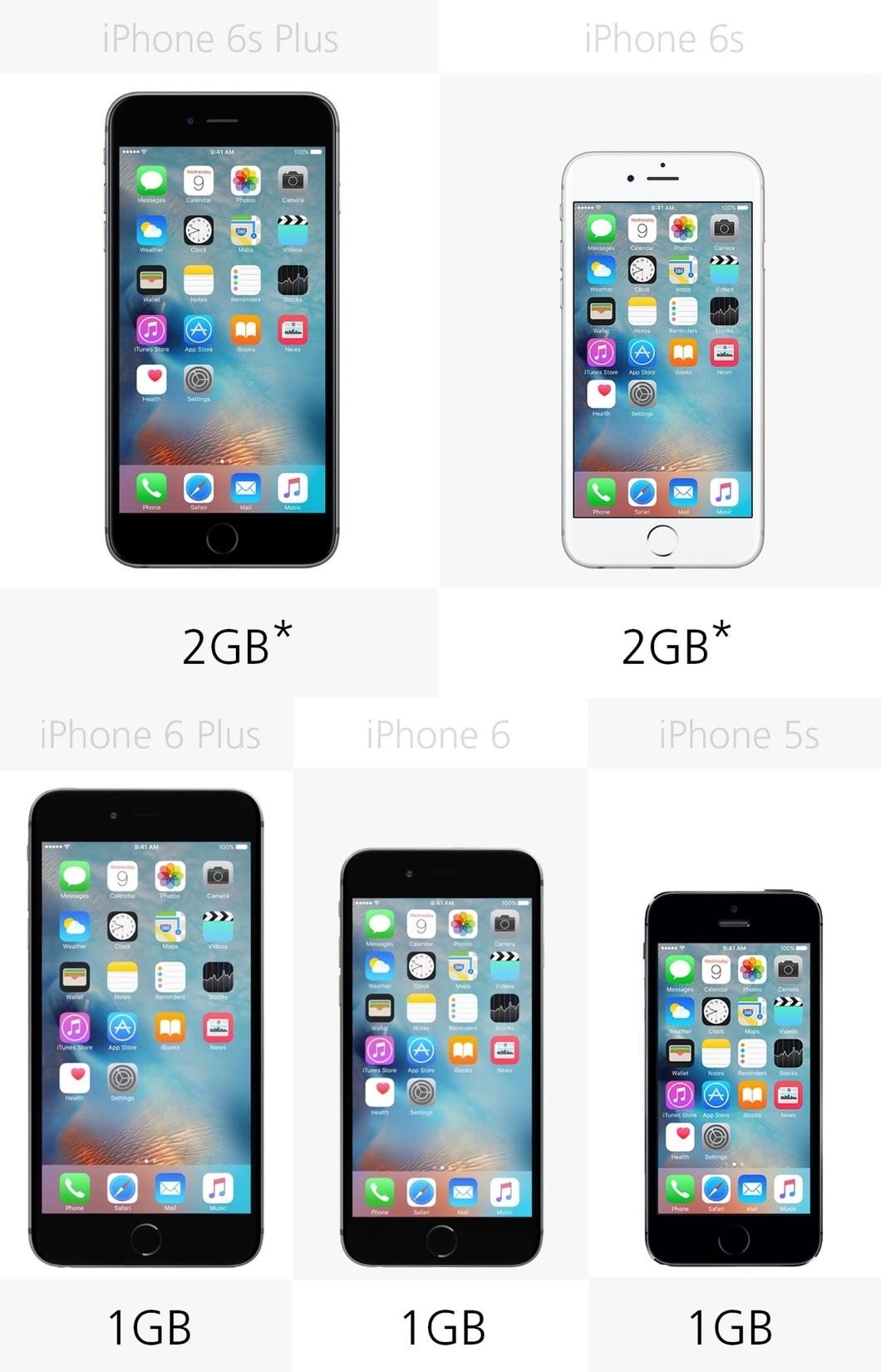 Dung lượng RAM của 5 mẫu iPhone