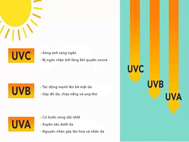 Ngăn chặn được các tia UV gây hại, bảo vệ làn da