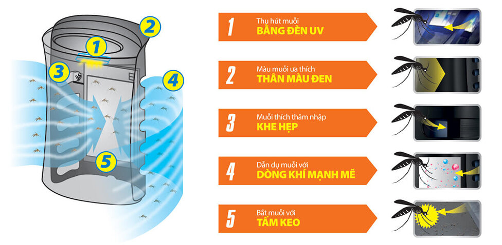 Cơ chế bắt muỗi của máy lọc không khí bắt muỗi Sharp FP-FM40E