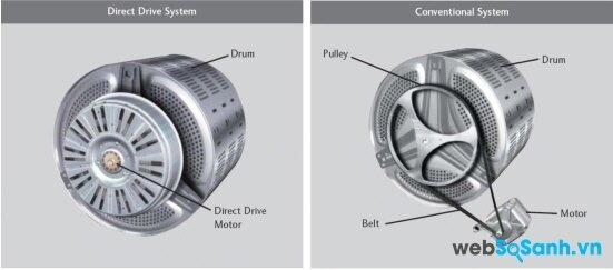 Động cơ dẫn động trực tiếp và gián tiếp đều có ưu nhược điểm khác nhau (nguồn: internet)
