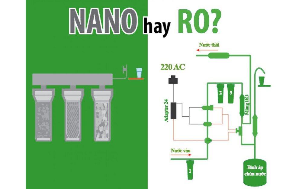 RO và Nano là hai công nghệ sử dụng chủ yếu trong các sản phẩm máy lọc nước hiện đại