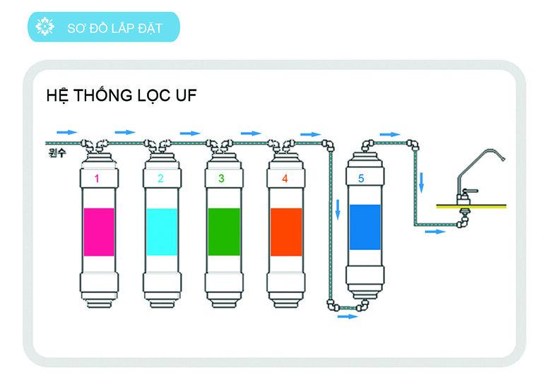 Minh họa công nghệ lọc nước sử dụng màng UF