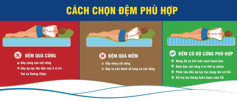 Độ cứng của nệm ảnh hưởng không nhỏ đến chất lượng giấc ngủ và cột sống của người nằm