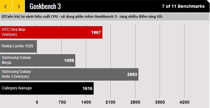 So sánh hiệu suất CPU - bằng phần mềm Geekbench 3 của HTC One Max với Lumia 1520 vs Galaxy Mega vs Galaxy Note 3
