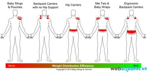 Ảnh hưởng phân phối trọng lượng lên cơ thể người địu