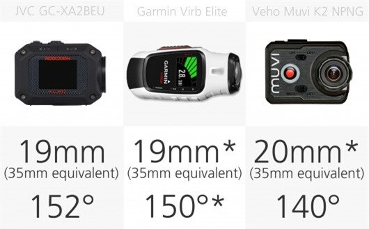 Action camera field of view comparison (row 3)