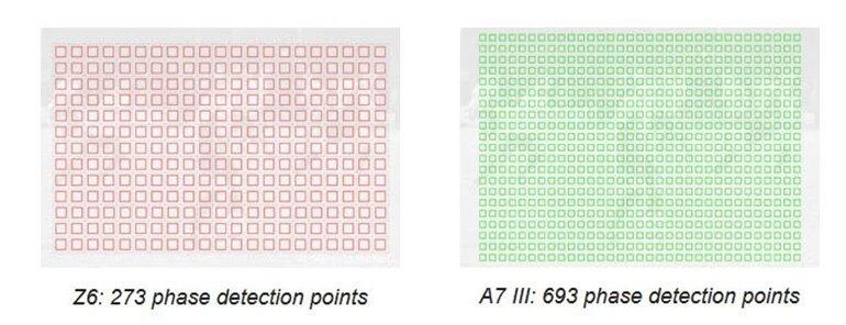 so sánh nikon z6 và sony a7 iii