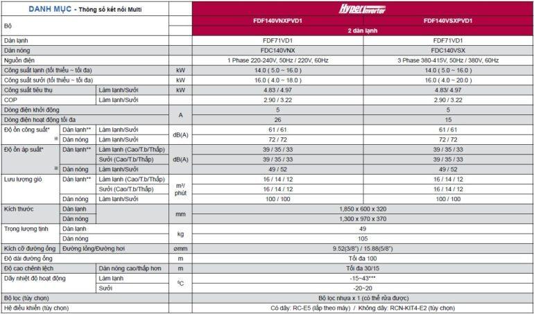 Điều hòa Thông số điều hòa Mitsubishi tủ đứng FDF-VD cấp công suất Hyper Inverter