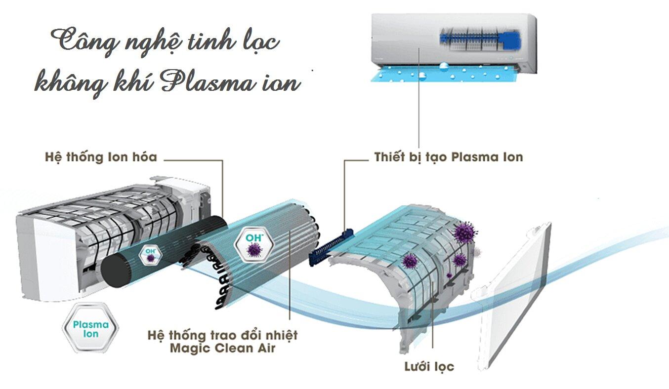 Công nghệ Plasma On tinh lọc không khí máy lạnh Toshiba