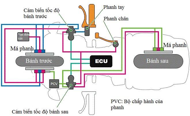 Cấu tạo hệ thống phanh ABS trên xe máy