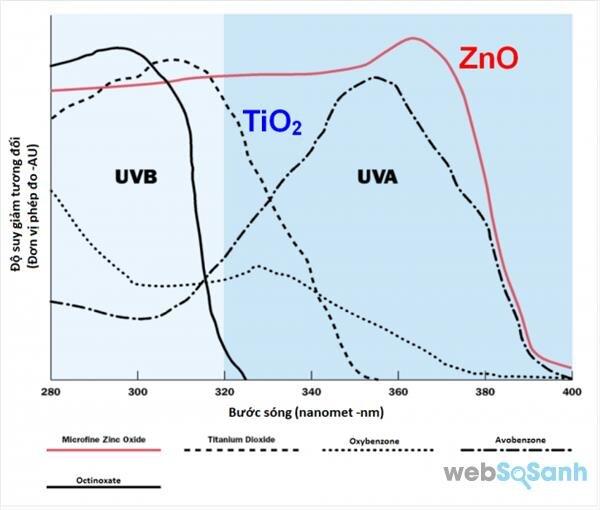 bảng so sánh hiệu quả các thành phần kem chống nắng