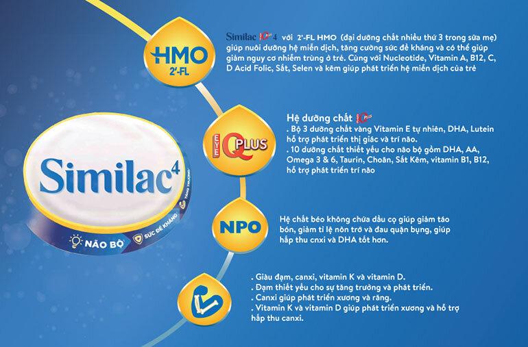 thanfh phần dinh dưỡng sữa similac