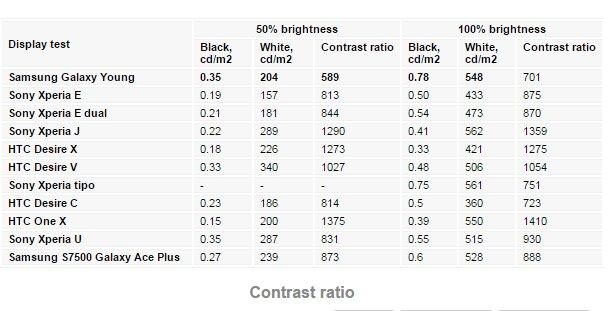 Tỷ lệ tương phản của Samsung Galaxy Young so với các điện thoại khác.
