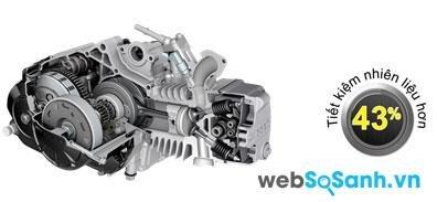 Động cơ LEaP trên Suzuki Viva