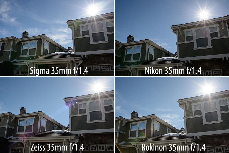 So sánh bóng mờ giữa các lens