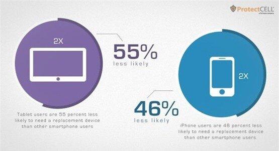 Người dùng iPhone ít đổi thiết bị hơn 46% so với các loại smartphone khác.