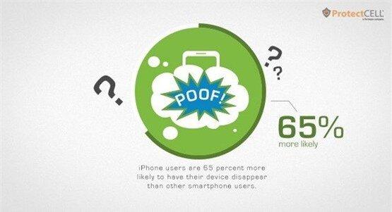 Người dùng iPhone bị mất trộm nhiều hơn 65% so với những người dùng thiết bị khác.