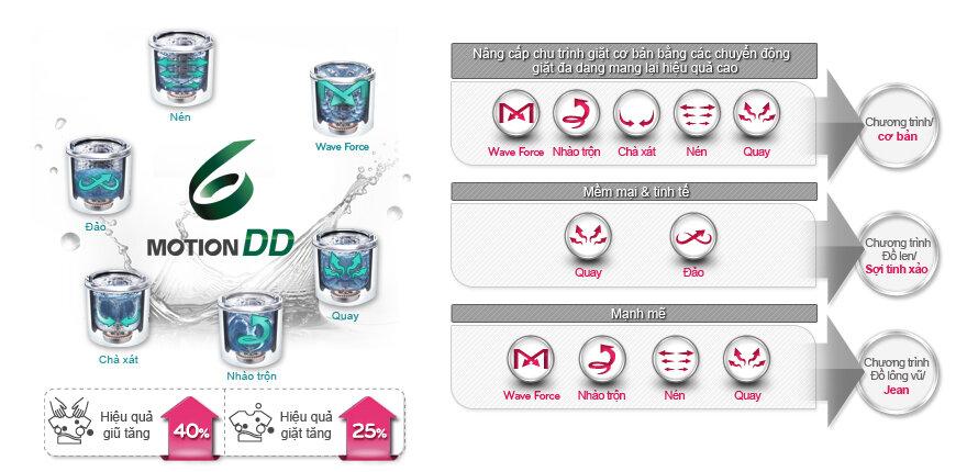 Công nghệ giặt motion DD được trang bị trên nhiều dòng máy giặt LG