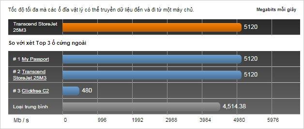 Tốc độ truyền dữ liệu của Transcend so với sản phẩm khác (Nguồn: toptenreviews.com)