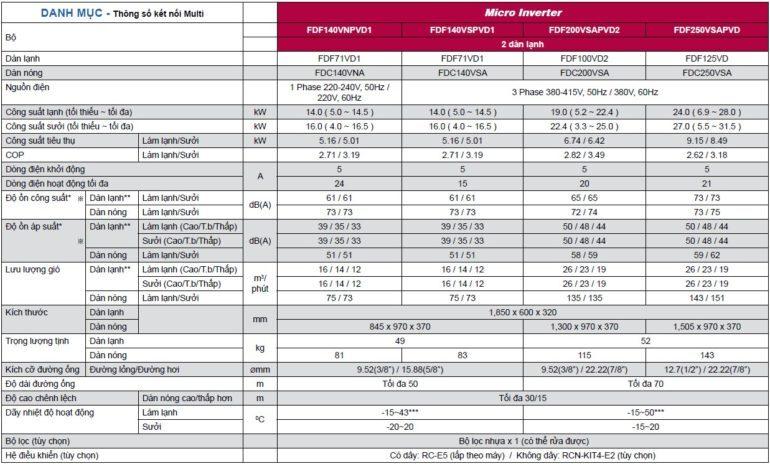 Điều hòa Thông số điều hòa Mitsubishi tủ đứng FDF-VD cấp công suất Micro Inverter